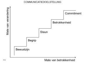 Communicatie rondom veranderingen